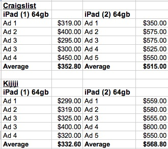 iPad-Prices