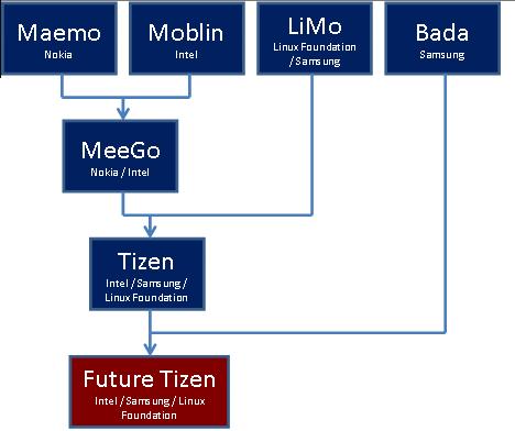 Tizen-02