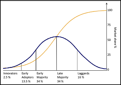 Diffusion of innovations  Graph