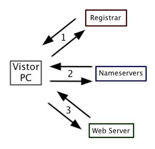 BasicsInternet