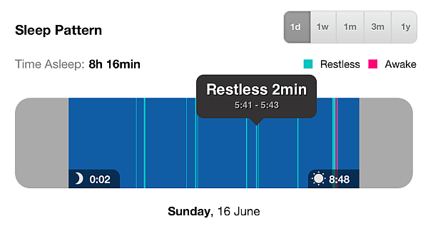 An evening's sleep patterns