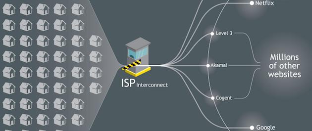 ISP Interconnect