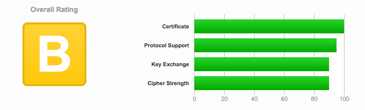 Wilkins IT SSL Certificate Grade