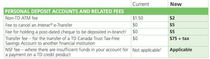 TD Bank Fee Increases